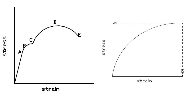 stress-strain curve Diagram